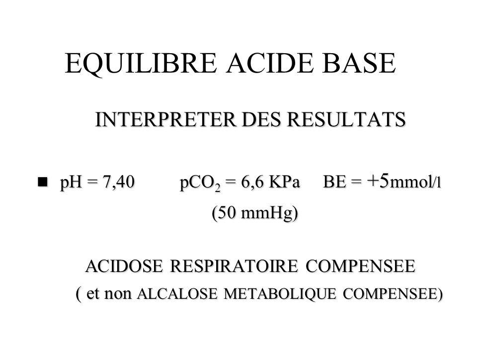 EQUILIBRE ACIDE BASE INTERPRETER DES RESULTATS n pH = 7,40pCO 2 = 6,6 KPa BE = +5 mmol /l (50 mmHg) (50 mmHg) ACIDOSE RESPIRATOIRE COMPENSEE ( et non
