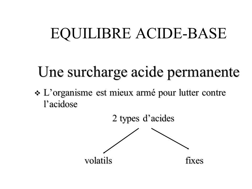 Les acides volatils 13000 à 20000 mEq/J 13000 à 20000 mEq/J Origine : réactions oxydatives des hydrocarbones Origine : réactions oxydatives des hydrocarbones pas de stockage pas de stockage Elimination pulmonaire Elimination pulmonaire H + + HCO 3 - H 2 CO3 CO 2 + H 2 O H + + HCO 3 - H 2 CO3 CO 2 + H 2 O u pCO 2 = 40 mmHg ou 5,3 KPa