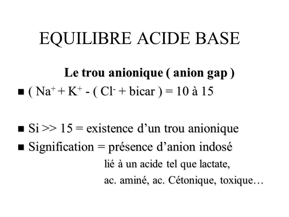 EQUILIBRE ACIDE BASE Le trou anionique ( anion gap ) n ( Na + + K + - ( Cl - + bicar ) = 10 à 15 n Si >> 15 = existence dun trou anionique n Significa