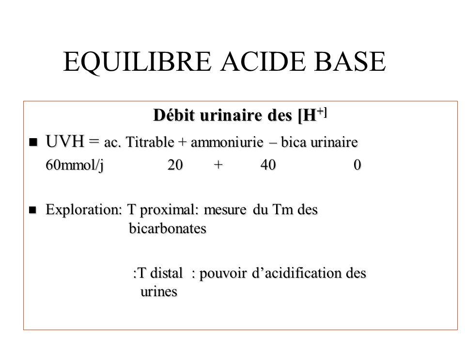 EQUILIBRE ACIDE BASE Débit urinaire des [H +] n UVH = ac. Titrable + ammoniurie – bica urinaire 60mmol/j20+ 400 n Exploration: T proximal: mesure du T