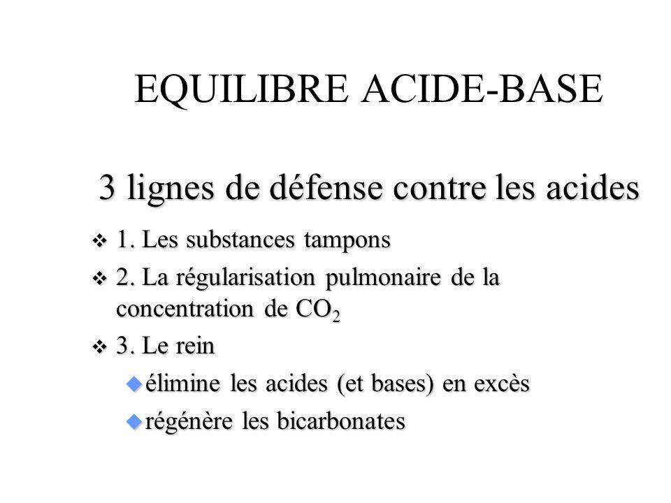 EQUILIBRE ACIDE BASE Principe de calcul des besoins en bicarbonates n Déficit (mmol/l) x poids/5adulte u 10 x 80 / 5 = 200 mmol n Déficit (mmol/l) x poids / 2nouveau-né u 10x 3 / 2 = 15 mmol