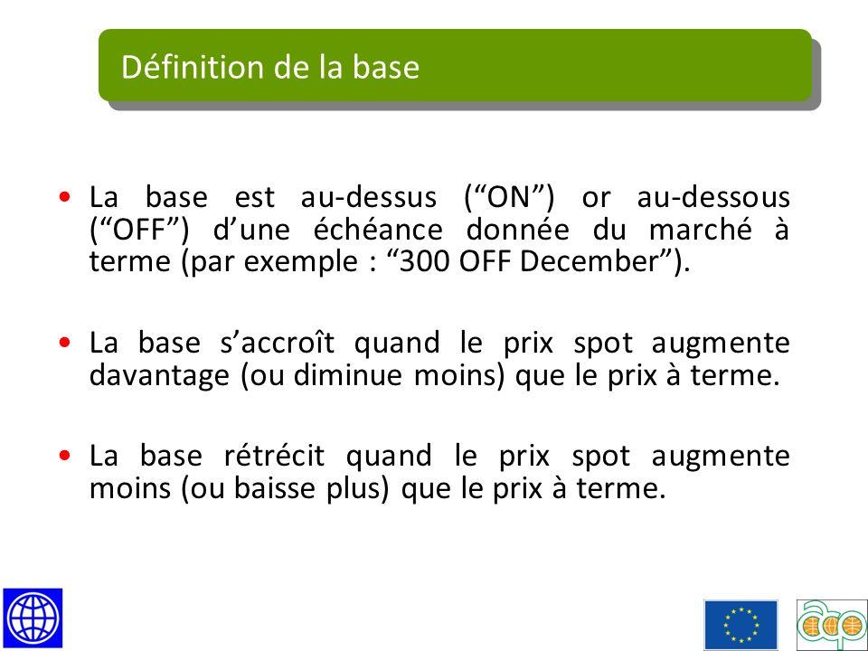 La base est au-dessus (ON) or au-dessous (OFF) dune échéance donnée du marché à terme (par exemple : 300 OFF December).