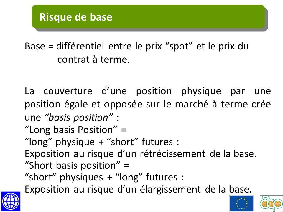 Base = différentiel entre le prix spot et le prix du contrat à terme.