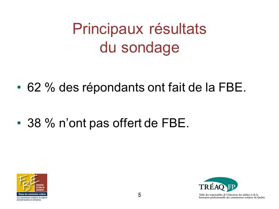 Principaux résultats du sondage 62 % des répondants ont fait de la FBE.