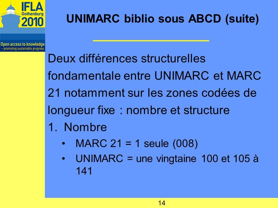 UNIMARC biblio sous ABCD (suite) Deux différences structurelles fondamentale entre UNIMARC et MARC 21 notamment sur les zones codées de longueur fixe : nombre et structure 1.Nombre MARC 21 = 1 seule (008) UNIMARC = une vingtaine 100 et 105 à 141 14