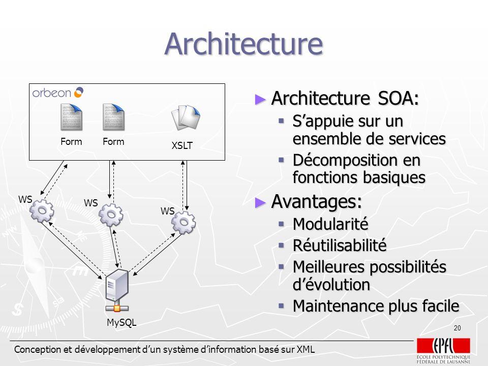 Conception et développement dun système dinformation basé sur XML 20 Architecture Architecture SOA: Architecture SOA: Sappuie sur un ensemble de servi
