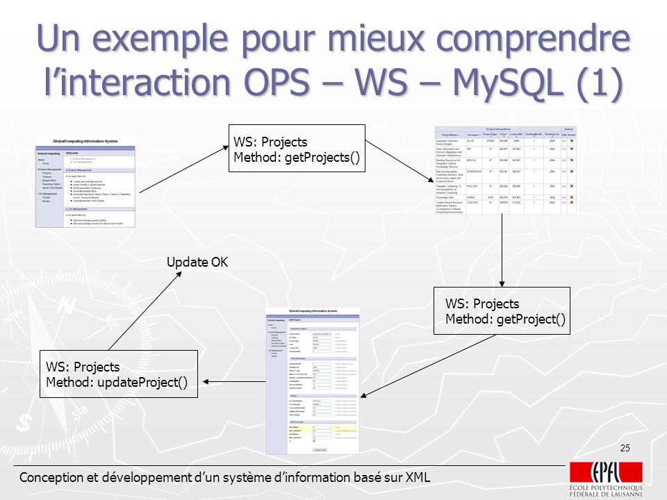 Conception et développement dun système dinformation basé sur XML 25 Un exemple pour mieux comprendre linteraction OPS – WS – MySQL (1) WS: Projects M