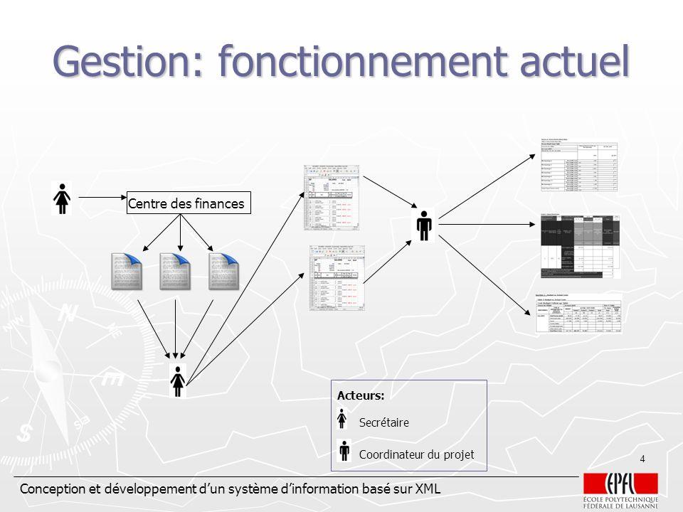 Conception et développement dun système dinformation basé sur XML 4 Gestion: fonctionnement actuel Centre des finances Secrétaire Coordinateur du proj