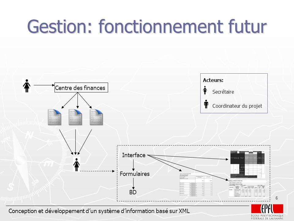 Conception et développement dun système dinformation basé sur XML 6 Gestion: fonctionnement futur Centre des finances Interface Formulaires BD Secréta