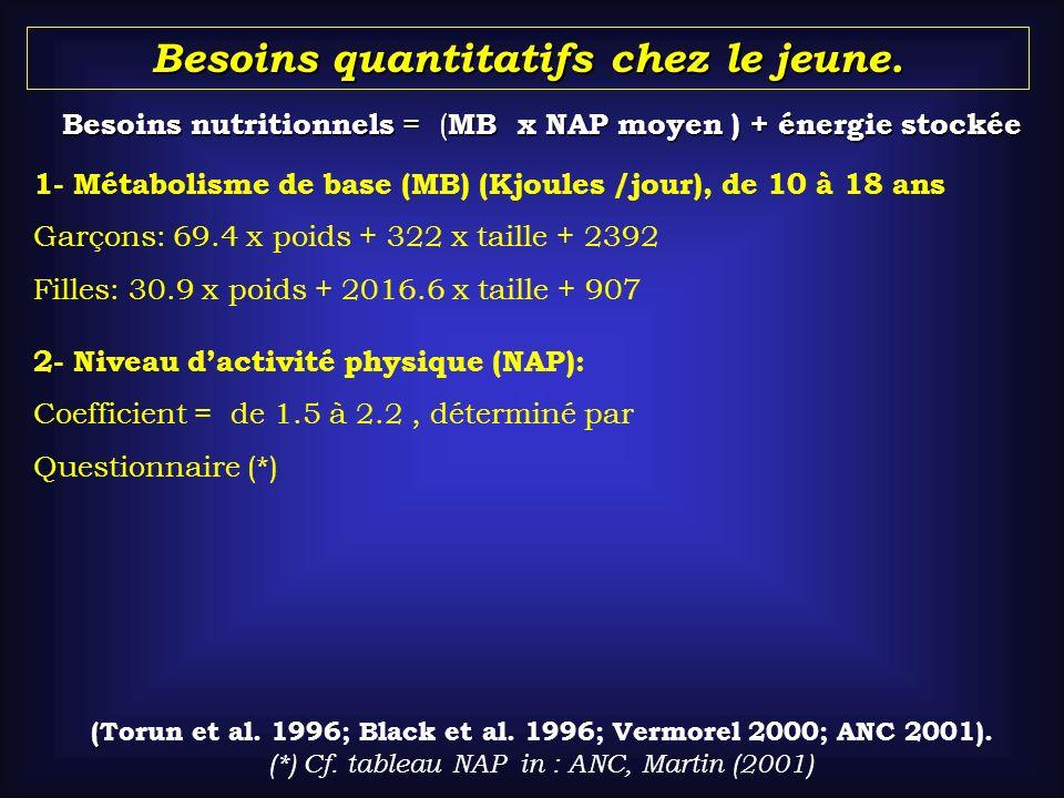 Besoins quantitatifs chez le jeune. Besoins nutritionnels = ( MB x NAP moyen ) + énergie stockée ( (Torun et al. 1996; Black et al. 1996; Vermorel 200