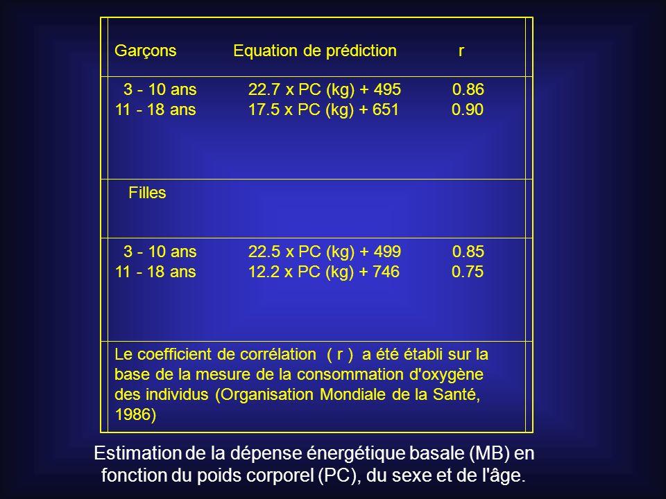 Garçons Equation de prédiction r 3 - 10 ans 22.7 x PC (kg) + 495 0.86 11 - 18 ans 17.5 x PC (kg) + 651 0.90 Filles 3 - 10 ans 22.5 x PC (kg) + 499 0.8