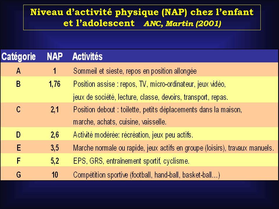 Niveau dactivité physique (NAP) chez lenfant et ladolescent ANC, Martin (2001)
