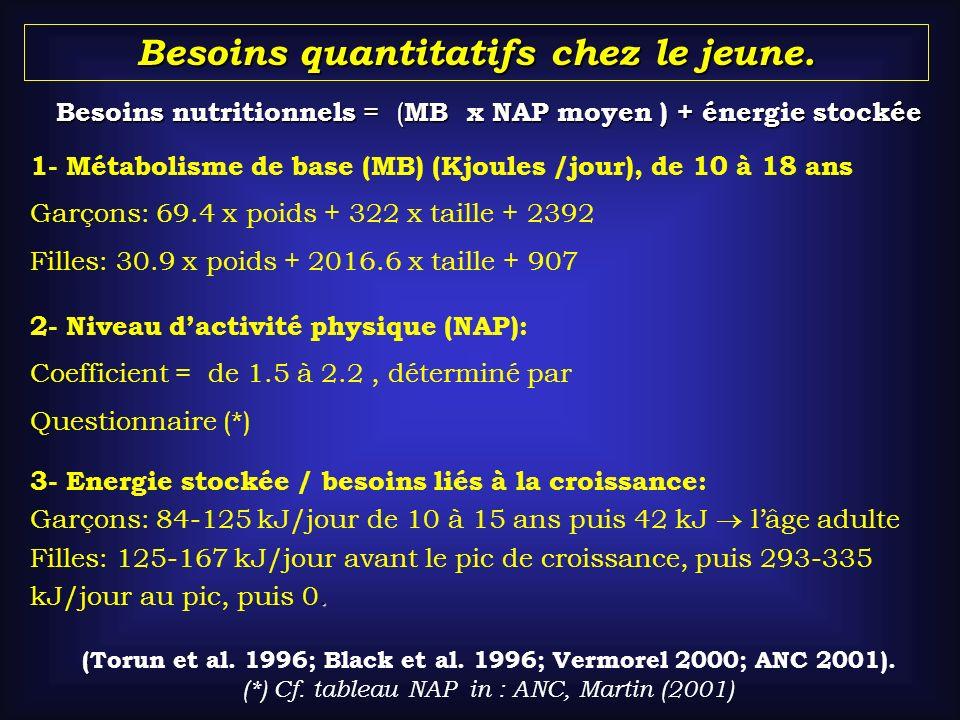 Besoins quantitatifs chez le jeune. 3- Energie stockée / besoins liés à la croissance: Garçons: 84-125 kJ/jour de 10 à 15 ans puis 42 kJ lâge adulte.