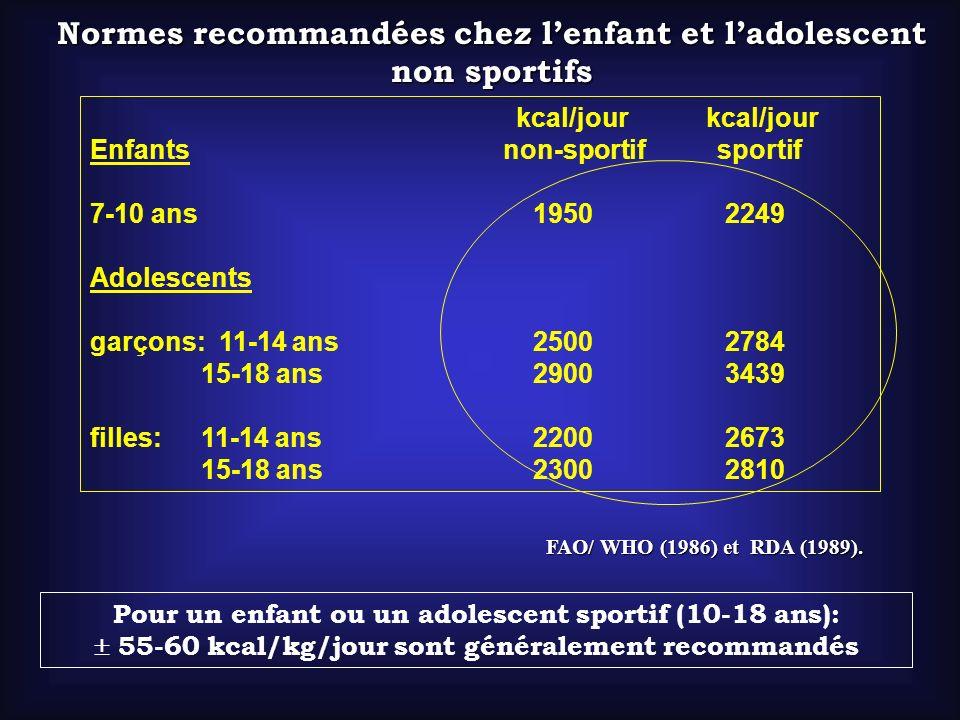 FAO/ WHO (1986) et RDA (1989). kcal/jour kcal/jour Enfants non-sportif sportif 7-10 ans 1950 2249 Adolescents garçons: 11-14 ans 2500 2784 15-18 ans 2