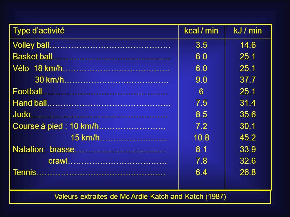 14.6 25.1 37.7 25.1 31.4 35.6 30.1 45.2 33.9 32.6 26.8 kJ / min 3.5 6.0 9.0 6 7.5 8.5 7.2 10.8 8.1 7.8 6.4 Volley ball……………………………………… Basket ball……………