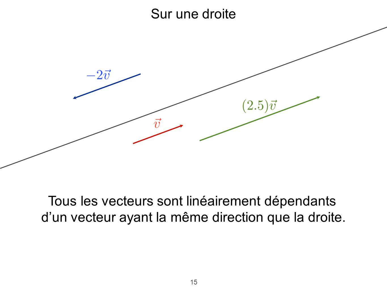 15 Sur une droite Tous les vecteurs sont linéairement dépendants dun vecteur ayant la même direction que la droite.