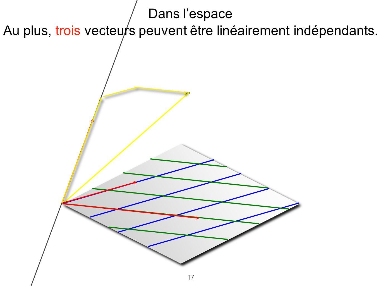 17 Dans lespace Au plus, trois vecteurs peuvent être linéairement indépendants.