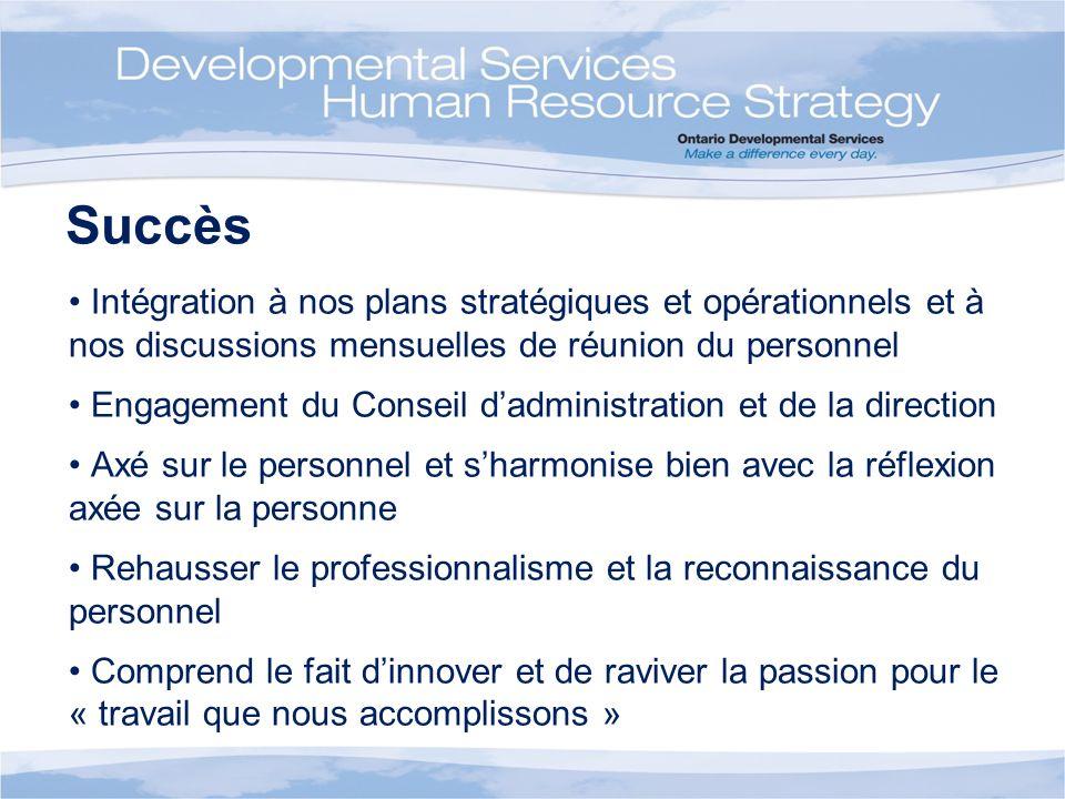 Succès Intégration à nos plans stratégiques et opérationnels et à nos discussions mensuelles de réunion du personnel Engagement du Conseil dadministra