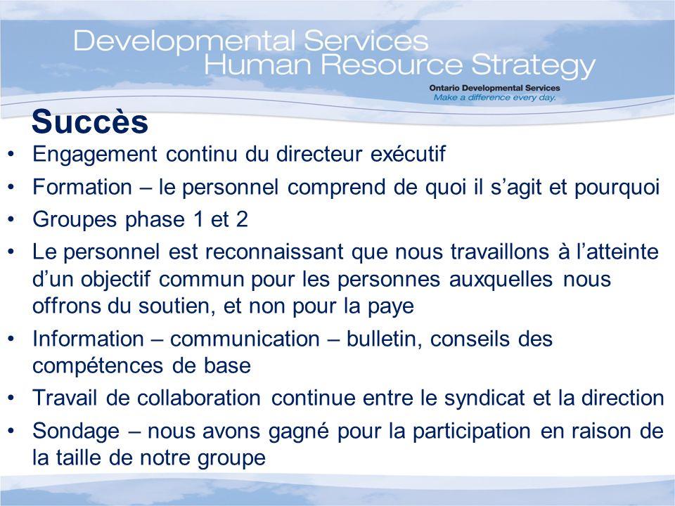 Succès Engagement continu du directeur exécutif Formation – le personnel comprend de quoi il sagit et pourquoi Groupes phase 1 et 2 Le personnel est r