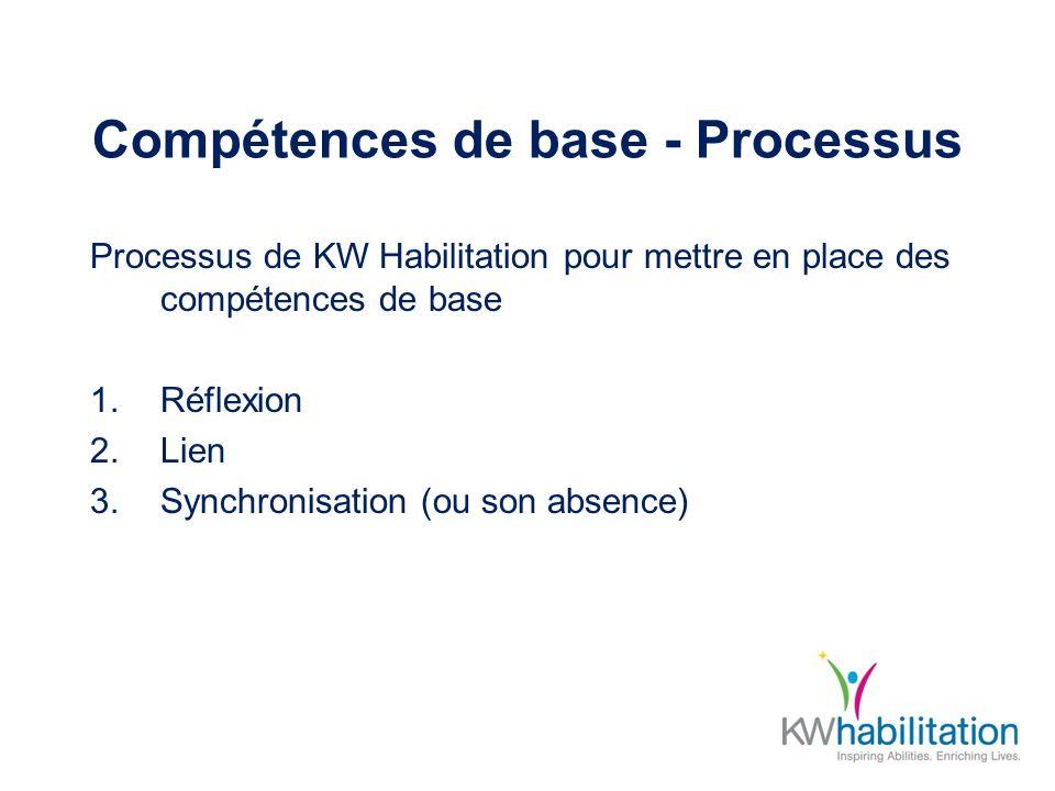 Compétences de base - Processus Processus de KW Habilitation pour mettre en place des compétences de base 1.Réflexion 2.Lien 3.Synchronisation (ou son
