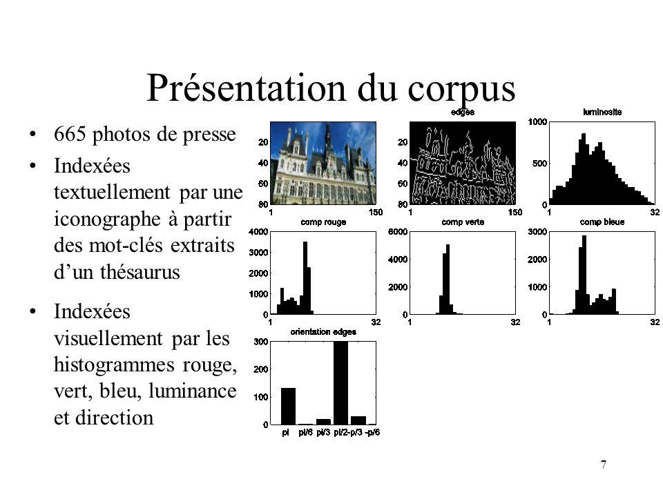 7 Présentation du corpus 665 photos de presse Indexées textuellement par une iconographe à partir des mot-clés extraits dun thésaurus Indexées visuellement par les histogrammes rouge, vert, bleu, luminance et direction