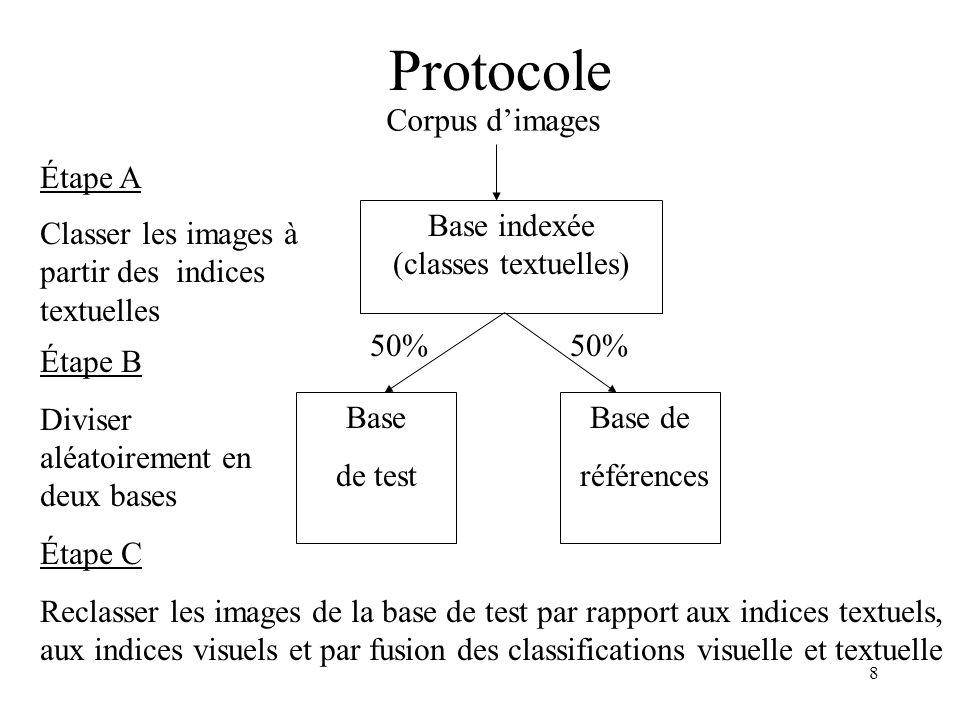8 Protocole Corpus dimages Base indexée (classes textuelles) Classer les images à partir des indices textuelles Étape A Étape C Reclasser les images de la base de test par rapport aux indices textuels, aux indices visuels et par fusion des classifications visuelle et textuelle Base de test Base de références Étape B Diviser aléatoirement en deux bases 50%
