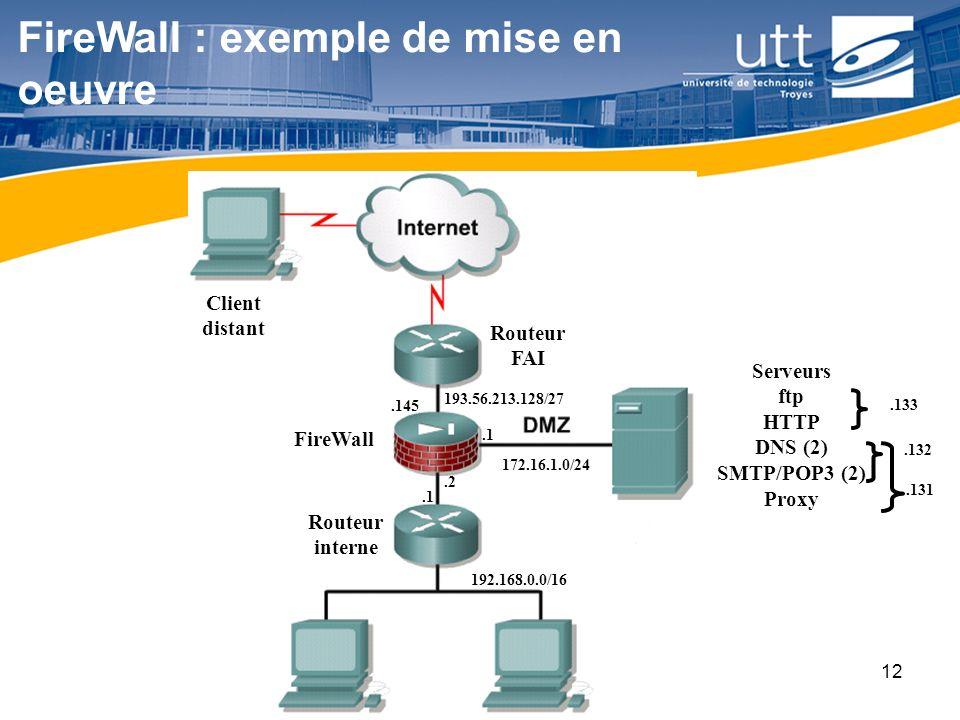 RE1612 FireWall : exemple de mise en oeuvre Client distant Serveurs ftp HTTP DNS (2) SMTP/POP3 (2) Proxy Routeur FAI Routeur interne FireWall 193.56.2