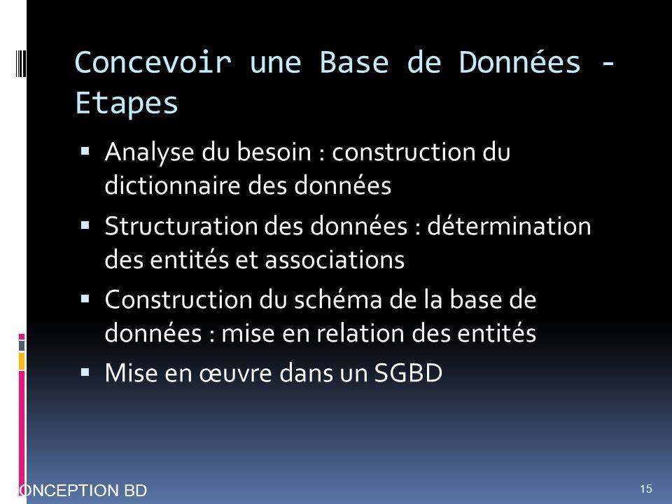Concevoir une Base de Données - Etapes Analyse du besoin : construction du dictionnaire des données Structuration des données : détermination des enti
