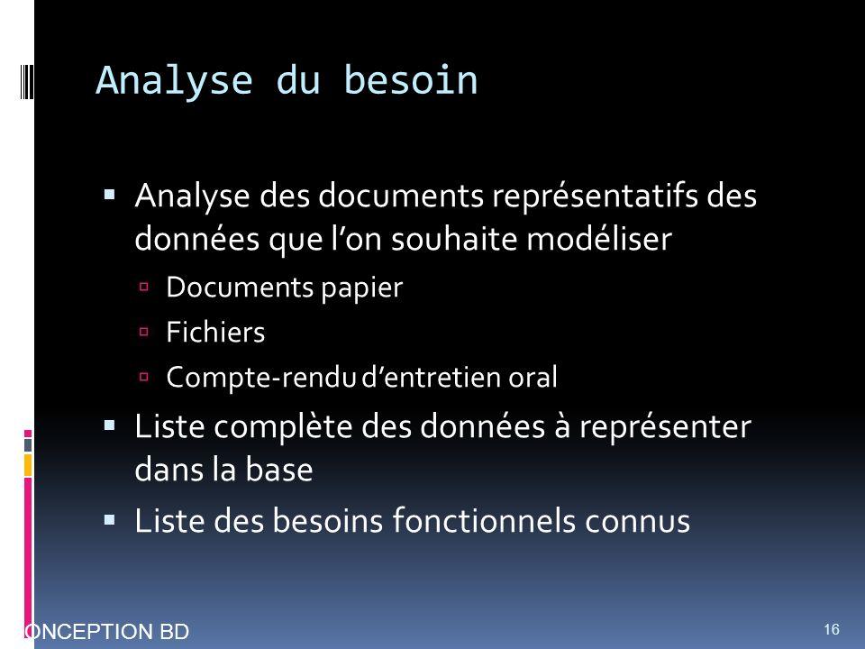 Analyse du besoin Analyse des documents représentatifs des données que lon souhaite modéliser Documents papier Fichiers Compte-rendu dentretien oral L