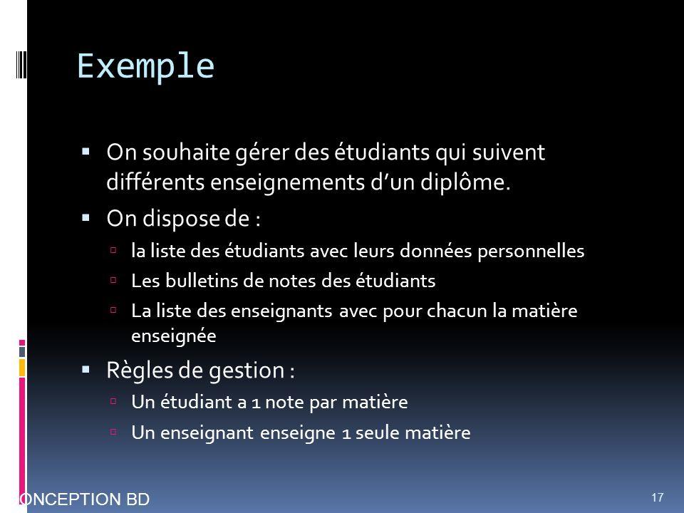 Exemple On souhaite gérer des étudiants qui suivent différents enseignements dun diplôme. On dispose de : la liste des étudiants avec leurs données pe