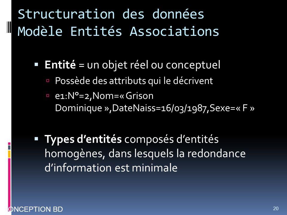 Structuration des données Modèle Entités Associations Entité = un objet réel ou conceptuel Possède des attributs qui le décrivent e1:N°=2,Nom=« Grison