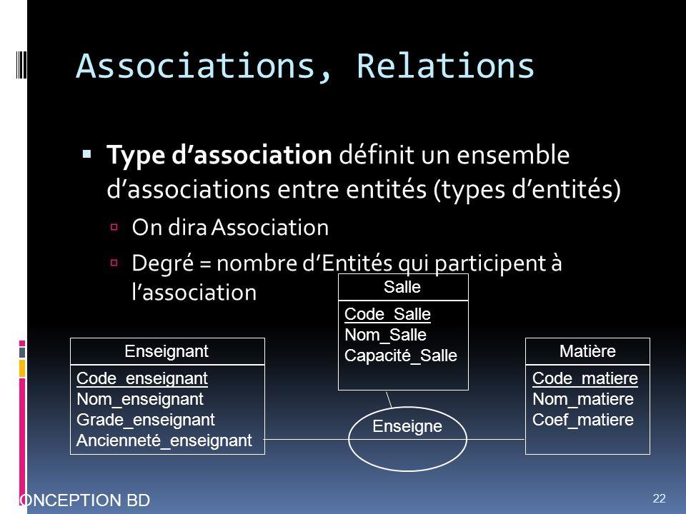 Associations, Relations Type dassociation définit un ensemble dassociations entre entités (types dentités) On dira Association Degré = nombre dEntités