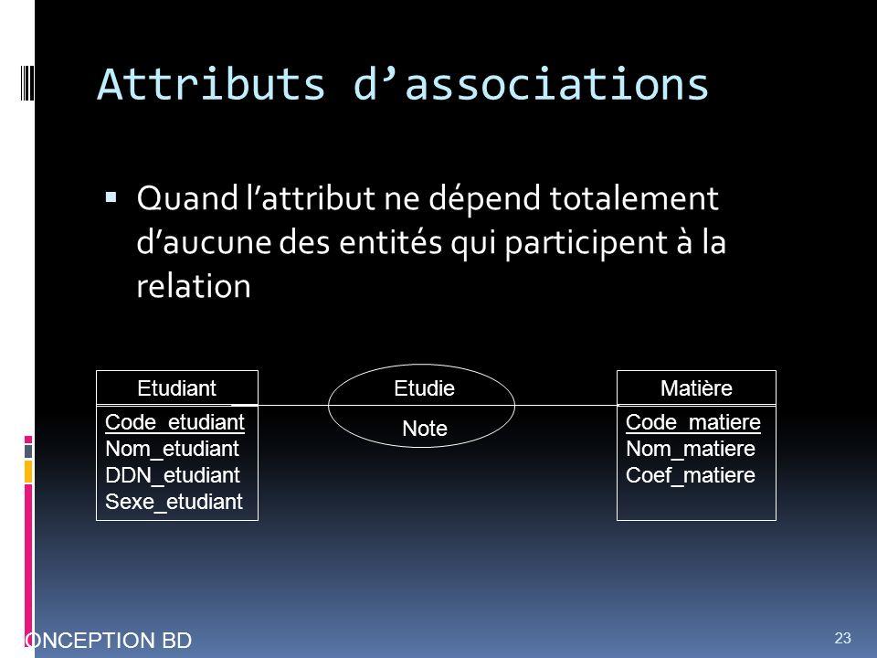 Attributs dassociations Quand lattribut ne dépend totalement daucune des entités qui participent à la relation 23 Etudie Note CONCEPTION BD Etudiant C