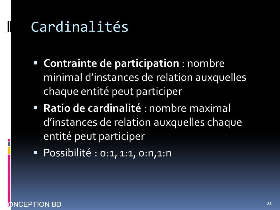 Cardinalités Contrainte de participation : nombre minimal dinstances de relation auxquelles chaque entité peut participer Ratio de cardinalité : nombr