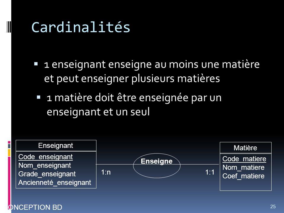 Cardinalités 1 enseignant enseigne au moins une matière et peut enseigner plusieurs matières 25 CONCEPTION BD Enseigne 1:n1:1 1 matière doit être ense