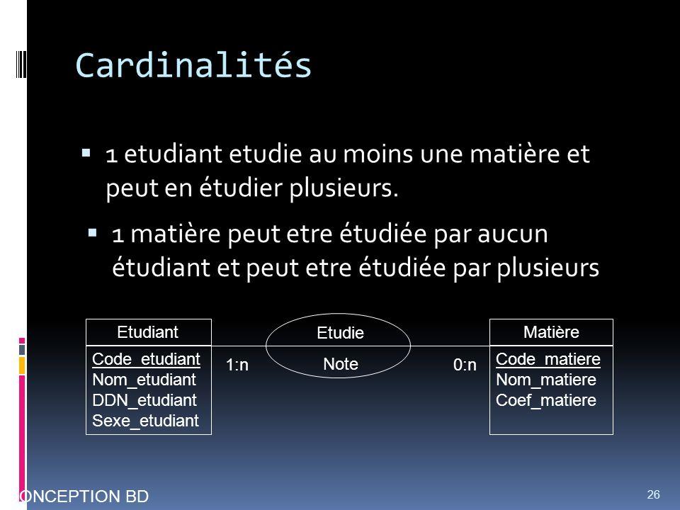 Cardinalités 1 etudiant etudie au moins une matière et peut en étudier plusieurs. 26 CONCEPTION BD 1:n0:n 1 matière peut etre étudiée par aucun étudia