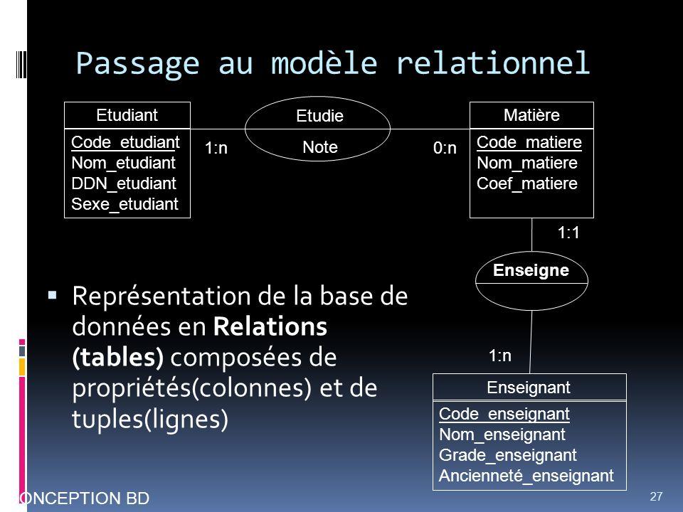Passage au modèle relationnel Représentation de la base de données en Relations (tables) composées de propriétés(colonnes) et de tuples(lignes) 27 CON