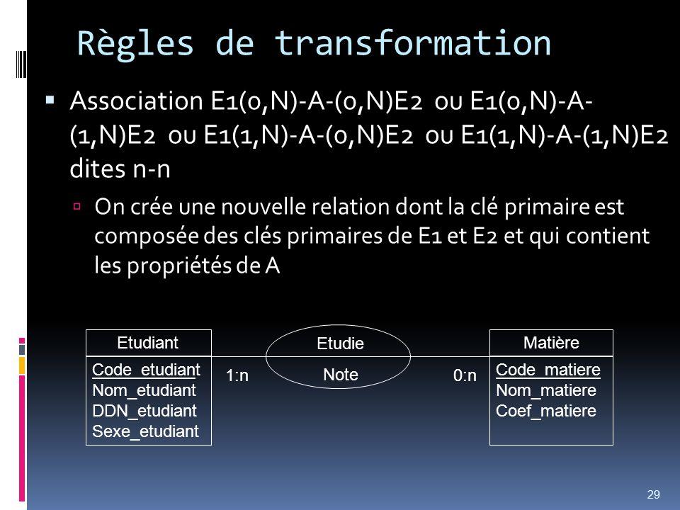 Règles de transformation Association E1(0,N)-A-(0,N)E2 ou E1(0,N)-A- (1,N)E2 ou E1(1,N)-A-(0,N)E2 ou E1(1,N)-A-(1,N)E2 dites n-n On crée une nouvelle