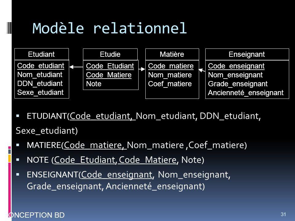 Modèle relationnel ETUDIANT( Code_etudiant, Nom_etudiant, DDN_etudiant, Sexe_etudiant) MATIERE( Code_matiere, Nom_matiere,Coef_matiere ) NOTE ( Code_E