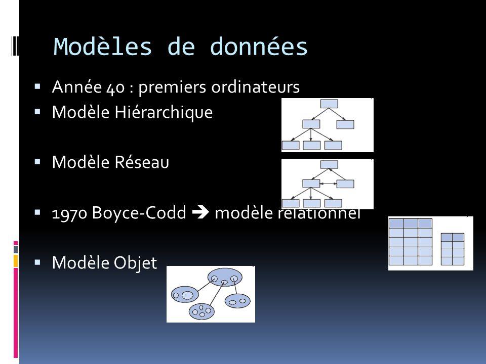 Année 40 : premiers ordinateurs Modèle Hiérarchique Modèle Réseau 1970 Boyce-Codd modèle relationnel Modèle Objet Modèles de données