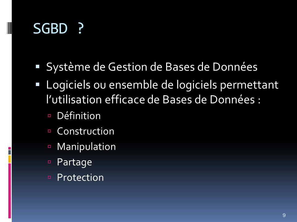 SGBD ? Système de Gestion de Bases de Données Logiciels ou ensemble de logiciels permettant lutilisation efficace de Bases de Données : Définition Con