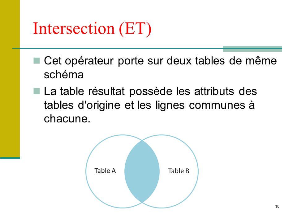10 Intersection (ET) Cet opérateur porte sur deux tables de même schéma La table résultat possède les attributs des tables d'origine et les lignes com