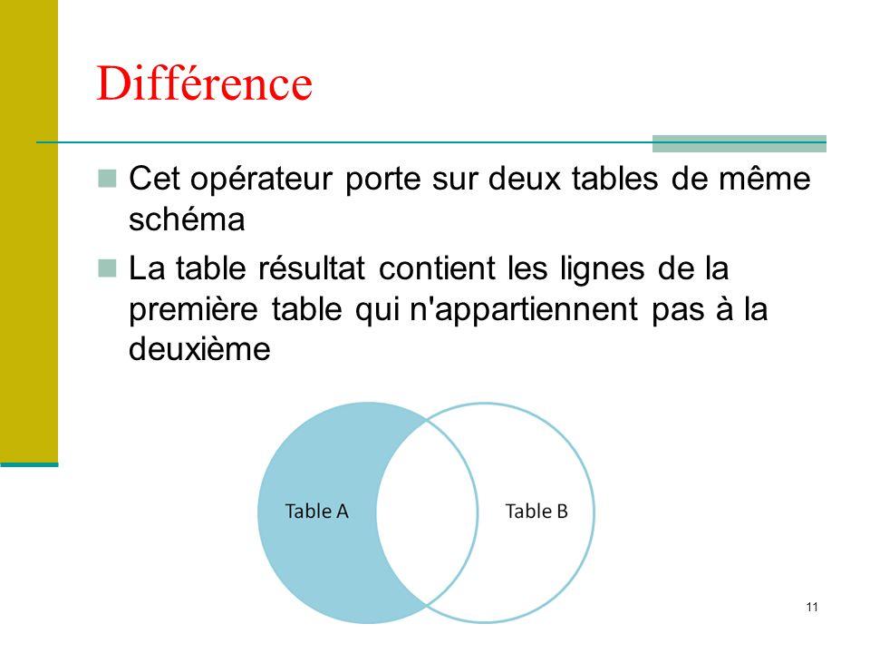 11 Différence Cet opérateur porte sur deux tables de même schéma La table résultat contient les lignes de la première table qui n'appartiennent pas à