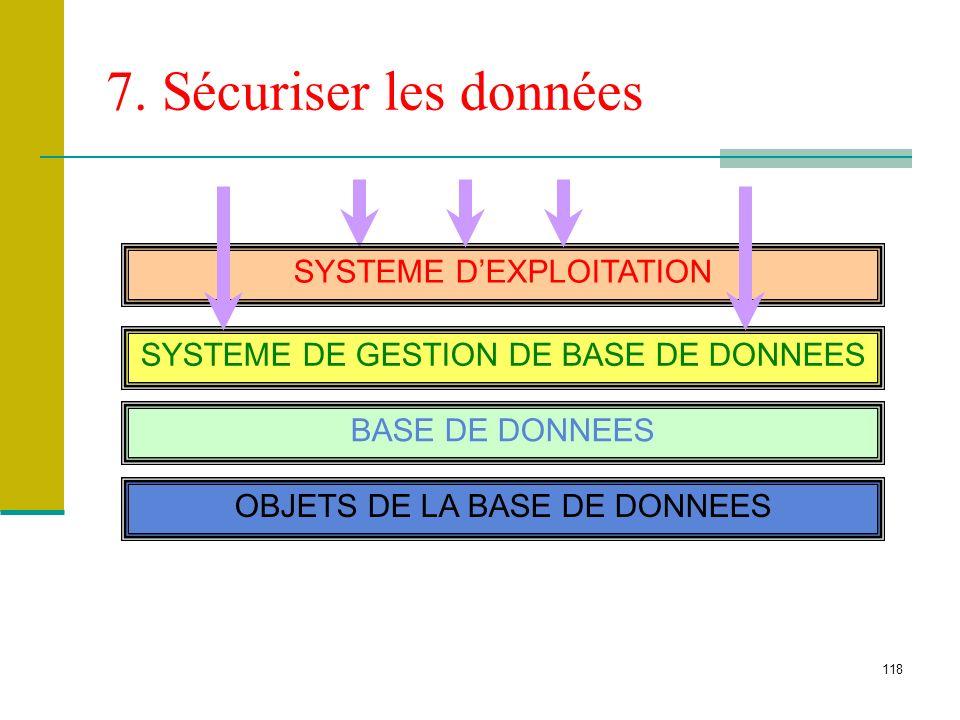 118 7. Sécuriser les données SYSTEME DEXPLOITATION SYSTEME DE GESTION DE BASE DE DONNEES BASE DE DONNEES OBJETS DE LA BASE DE DONNEES
