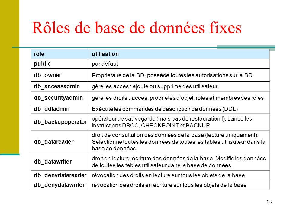122 Rôles de base de données fixes rôleutilisation publicpar défaut db_ownerPropriétaire de la BD, possède toutes les autorisations sur la BD. db_acce