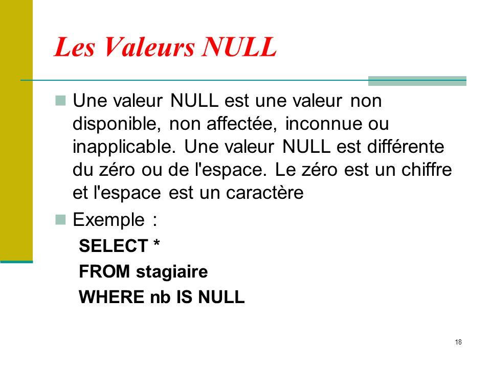18 Les Valeurs NULL Une valeur NULL est une valeur non disponible, non affectée, inconnue ou inapplicable. Une valeur NULL est différente du zéro ou d