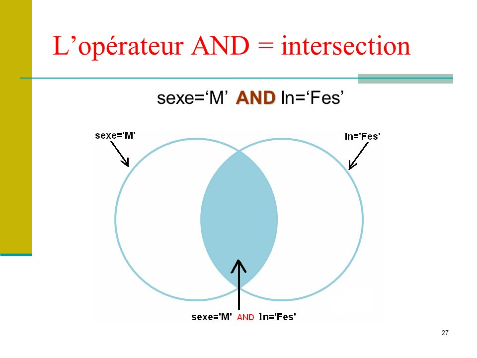 27 Lopérateur AND = intersection AND sexe=M AND ln=Fes