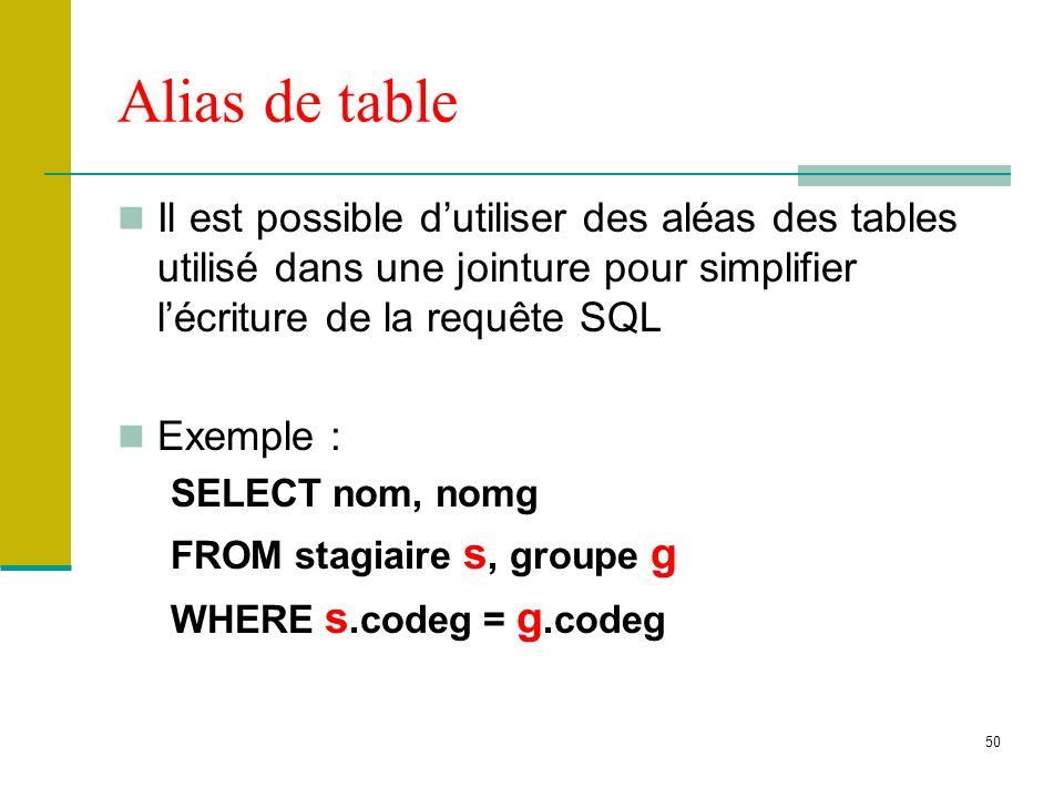 51 Lauto-jointure C est une jointure d une table avec elle-même Utile lorsqu on souhaite relier des attributs qui se trouvent à l intérieur d une même table Exemple : afficher les couples de stagiaires (noms) nés à la même ville SELECT s1.nom, s2.nom FROM stagiaire s1, stagiaire s2 WHERE s1.ln = s2.ln AND s1.cin<>s2.cin