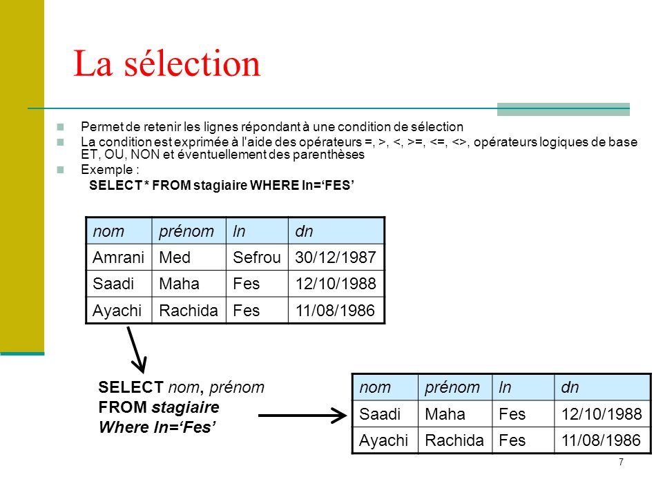 8 La jointure Cet opérateur porte sur 2 tables qui doivent avoir au moins un attribut défini dans le même domaine La condition de jointure peut porter sur l égalité d un ou de plusieurs attributs définis dans le même domaine nomprénomlndncodeg AmraniMedSefrou30/12/1987 TDI1B SaadiMahaFes12/10/1988 TDI1A AyachiRachidaFes11/08/1986 TDI1C codegnomg TDI1AGroupe A TDI1BGroupe B TDI1CGroupe C SELECT * FROM stagiaire,groupe WHERE stagiaire.codeg = groupe.codeg nomprénomlndncodeg nomg AmraniMedSefrou30/12/1987 TDI1B Groupe B SaadiMahaFes12/10/1988 TDI1A Groupe A AyachiRachidaFes11/08/1986 TDI1C Groupe C