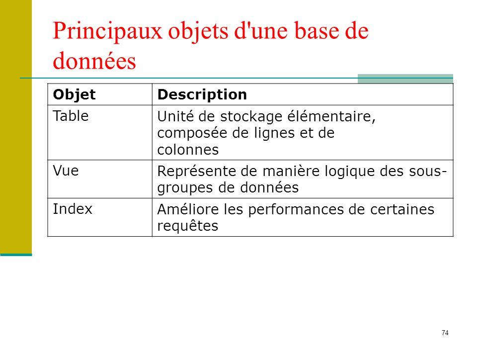 74 Principaux objets d'une base de données ObjetDescription TableUnité de stockage élémentaire, composée de lignes et de colonnes VueReprésente de man